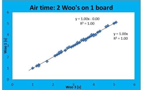 Woo Air time