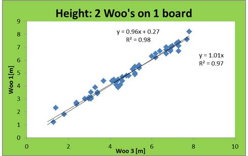 Woo Height graph