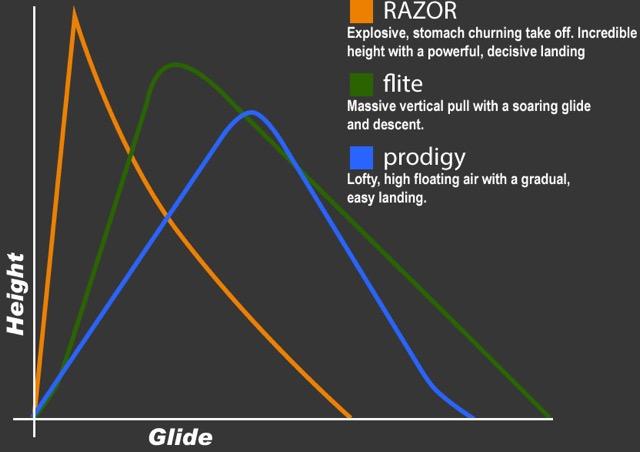 kite-jump-chart