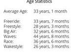 Age statistics per kite style