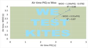 PIQ vs WOO air time graph