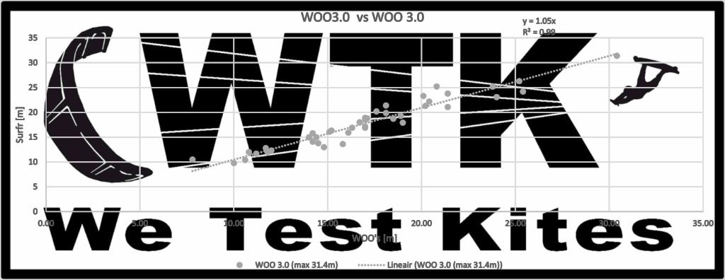 WOO 3 vs WOO 3