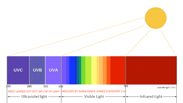Light Spectrum (provided by Lip)