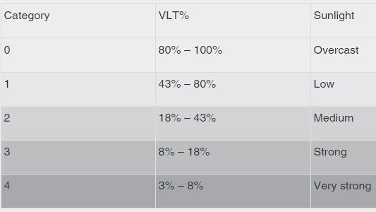Visible Light Transmission (VLT) and categorie